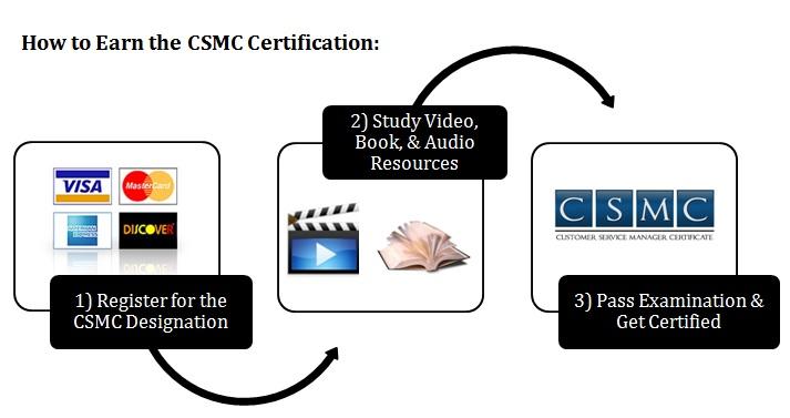 Become a CFMS